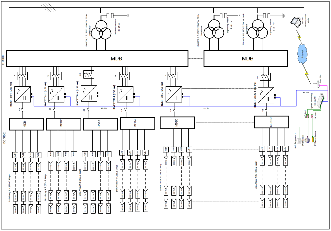 solar power plant line diagram  u2013 blueraritan info